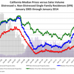 California Real Estate in January by Property Radar.