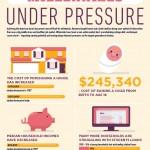 Millennials under Pressure.