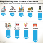 Neighborhood Features That Drag Down Your Home Value.