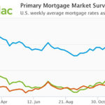Freddie Mac: Mortgage rates exceed 4% for first time since July.