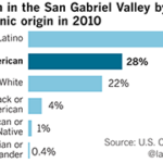 Asian Americans surpass whites in San Gabriel Valley, marking a demographic milestone