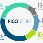 How your credit score is put together.